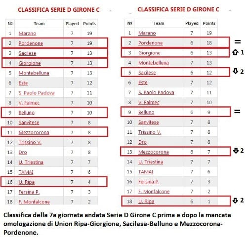 Variazioni classifica Serie D 7a giornata