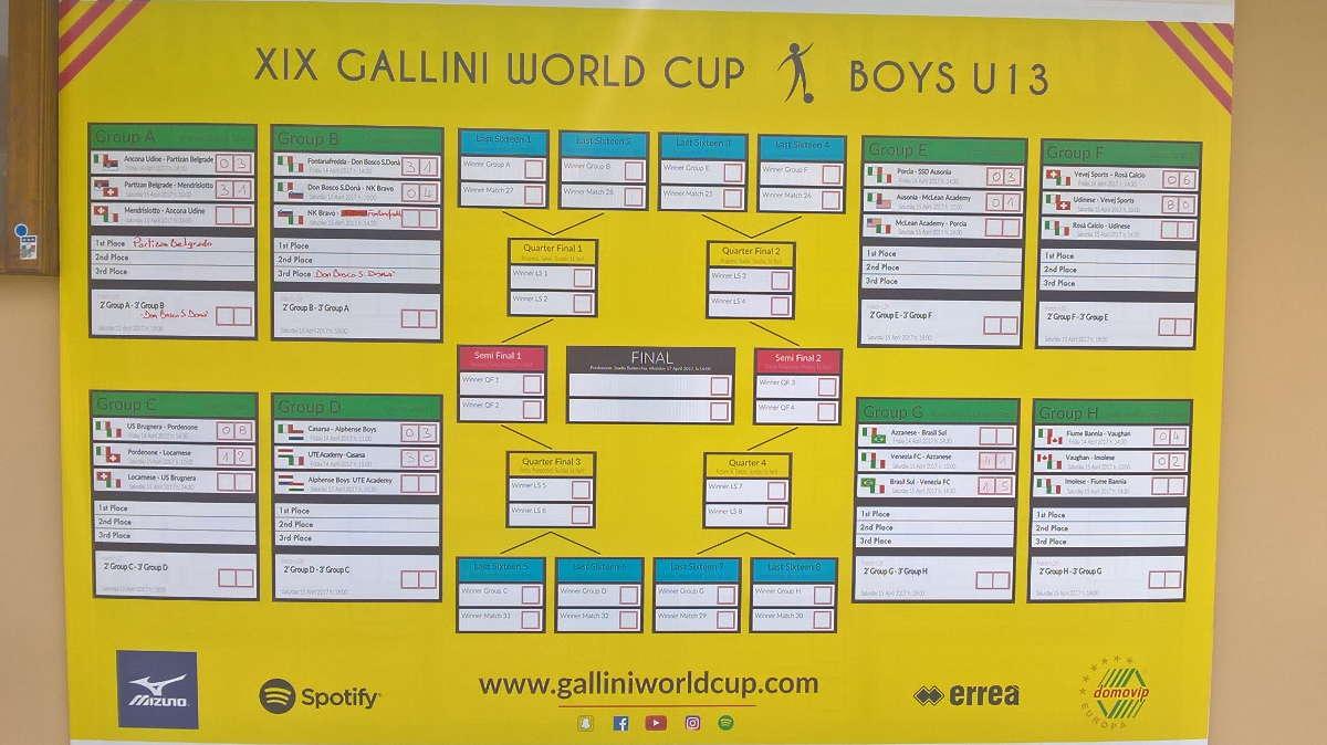 Gallini World Cup 2017